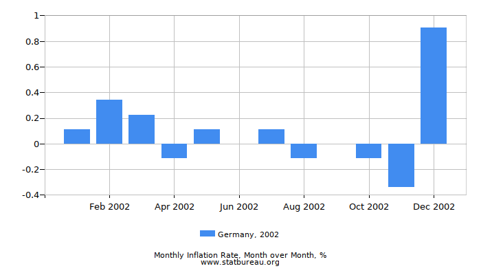 2002 Germany Inflation Rate: Month to Month