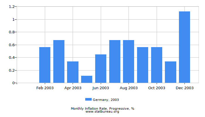 2003 Germany Progressive Inflation Rate