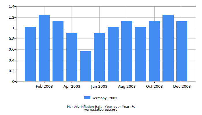 2003 Germany Inflation Rate: Year over Year