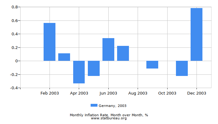 2003 Germany Inflation Rate: Month to Month