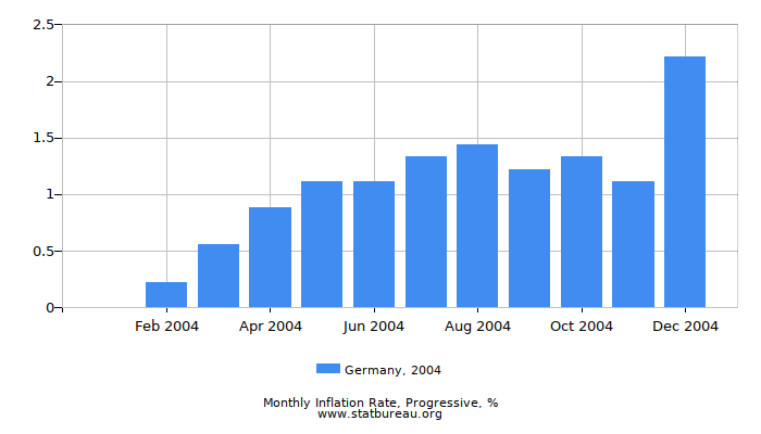 2004 Germany Progressive Inflation Rate