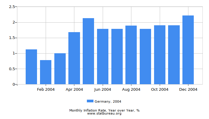 2004 Germany Inflation Rate: Year over Year