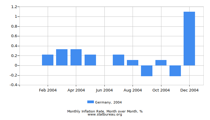 2004 Germany Inflation Rate: Month to Month