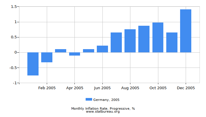 2005 Germany Progressive Inflation Rate