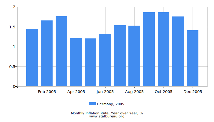 2005 Germany Inflation Rate: Year over Year