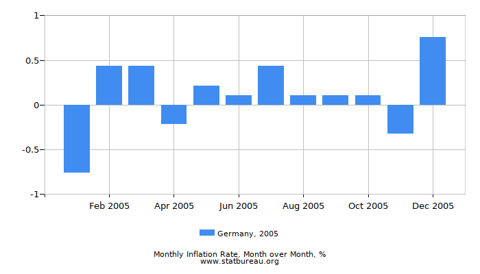 2005 Germany Inflation Rate: Month to Month