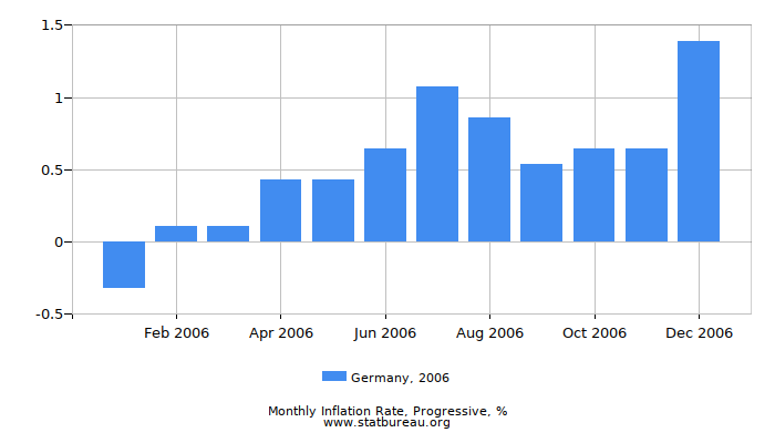 2006 Germany Progressive Inflation Rate