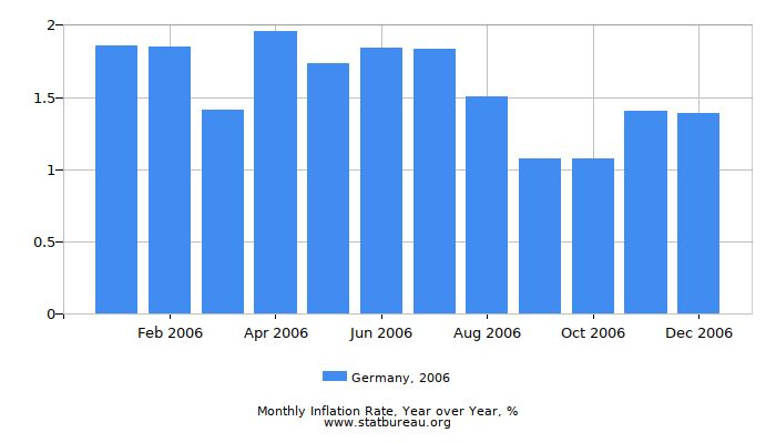 2006 Germany Inflation Rate: Year over Year