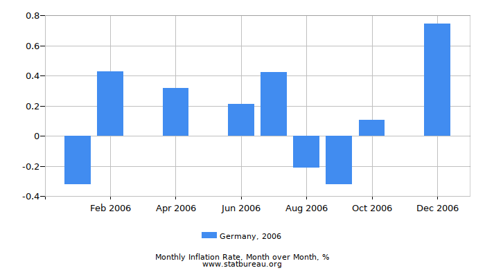 2006 Germany Inflation Rate: Month to Month