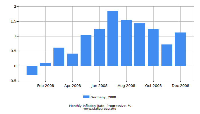 2008 Germany Progressive Inflation Rate