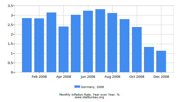 2008 Germany Inflation Rate: Year over Year