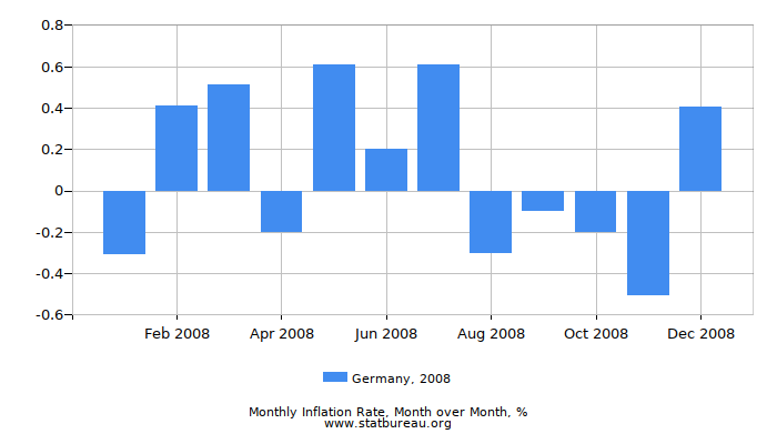 2008 Germany Inflation Rate: Month to Month