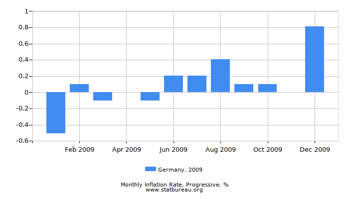 2009 Germany Progressive Inflation Rate