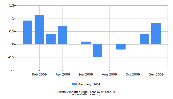 2009 Germany Inflation Rate: Year over Year