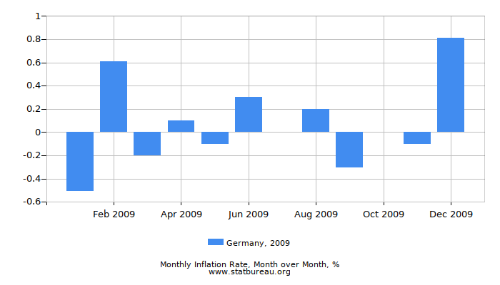 2009 Germany Inflation Rate: Month to Month