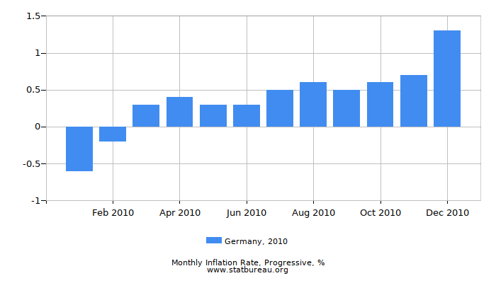 2010 Germany Progressive Inflation Rate