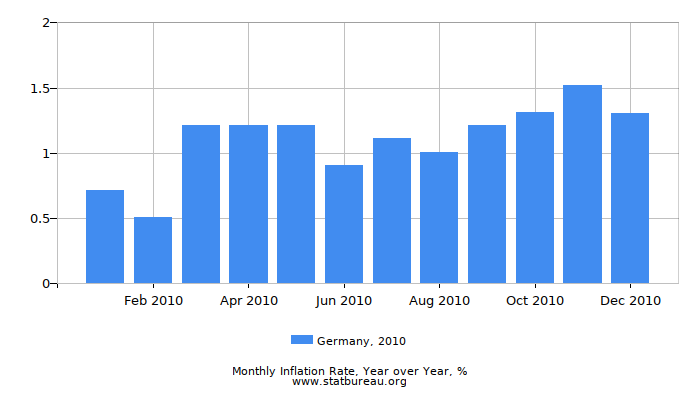2010 Germany Inflation Rate: Year over Year