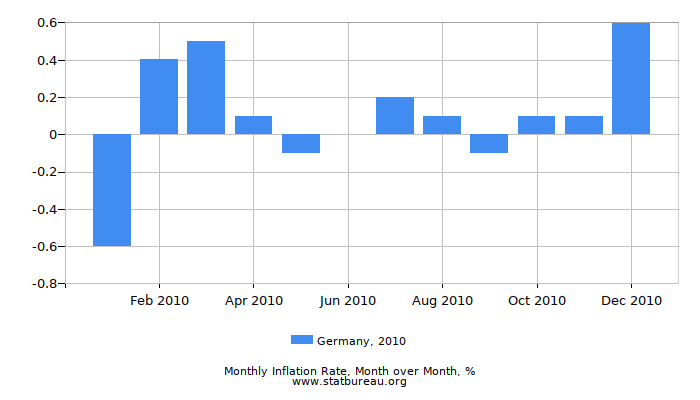 2010 Germany Inflation Rate: Month to Month