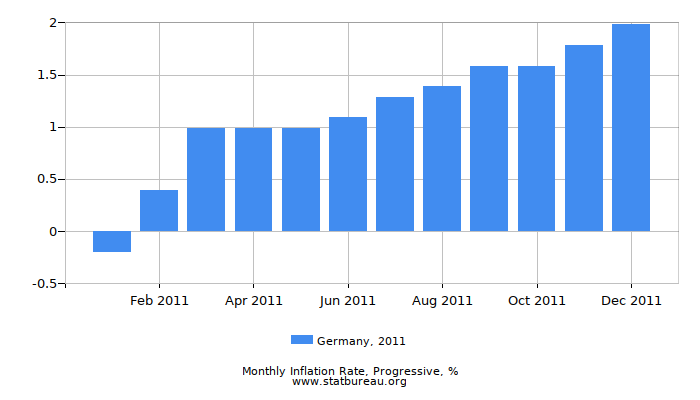 2011 Germany Progressive Inflation Rate