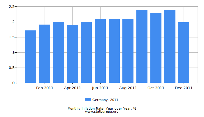2011 Germany Inflation Rate: Year over Year