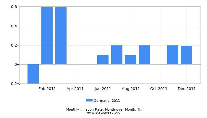 2011 Germany Inflation Rate: Month to Month