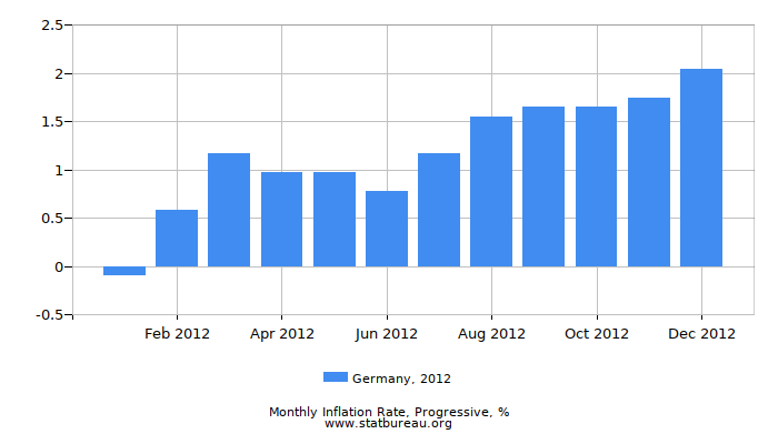 2012 Germany Progressive Inflation Rate