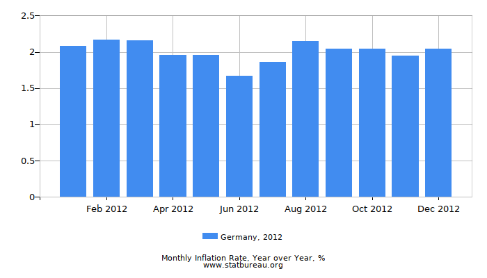 2012 Germany Inflation Rate: Year over Year