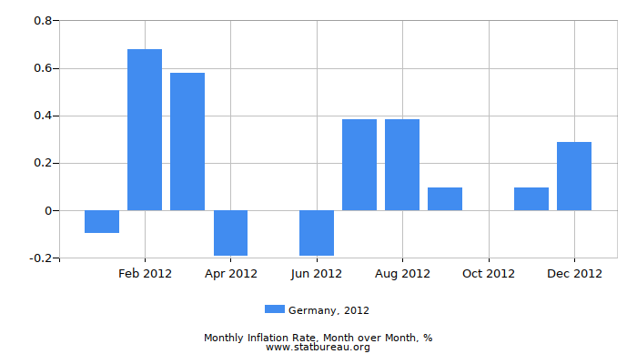 2012 Germany Inflation Rate: Month to Month