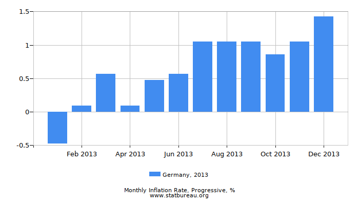 2013 Germany Progressive Inflation Rate