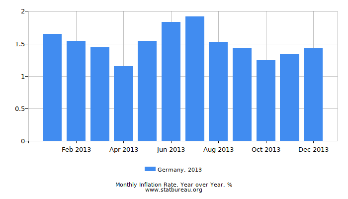 2013 Germany Inflation Rate: Year over Year