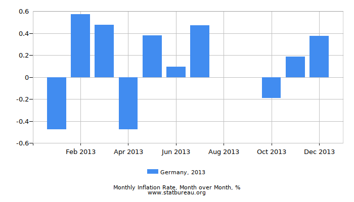 2013 Germany Inflation Rate: Month to Month