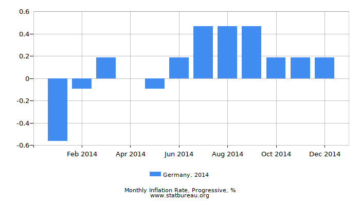 2014 Germany Progressive Inflation Rate