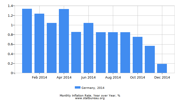 2014 Germany Inflation Rate: Year over Year