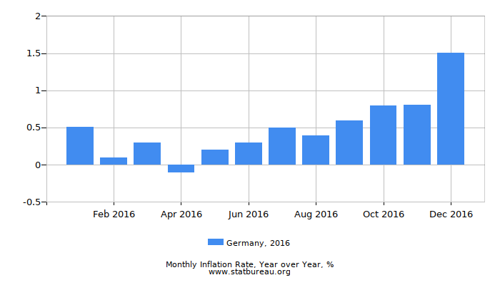 2016 Germany Inflation Rate: Year over Year
