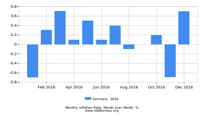 2016 Germany Inflation Rate: Month to Month