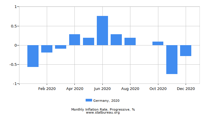 2020 Germany Progressive Inflation Rate
