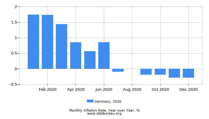 2020 Germany Inflation Rate: Year over Year