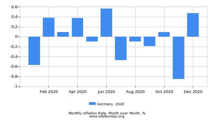 2020 Germany Inflation Rate: Month to Month
