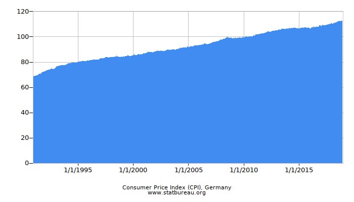 Consumer Price Index (CPI), Germany