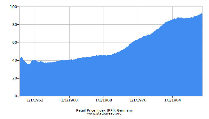 Retail Price Index (RPI), Germany