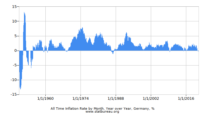All Time Inflation Rate by Month, Year over Year, Germany