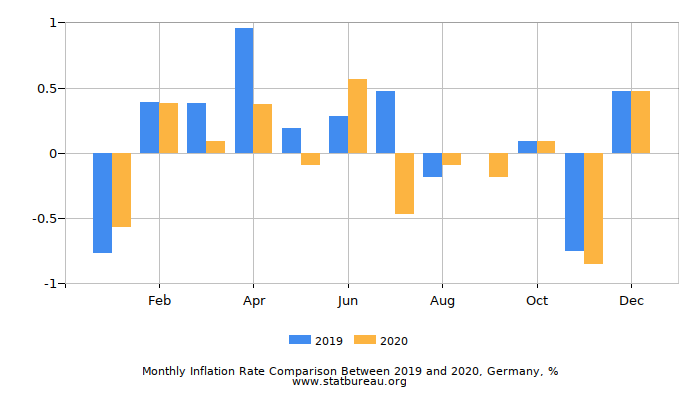 Monthly Inflation Rate Comparison Between 2015 and 2016, Germany
