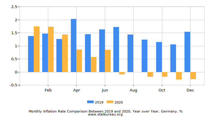 Monthly Inflation Rate Comparison Between 2017 and 2018, Year over Year, Germany