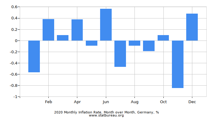 2016 Monthly Inflation Rate, Month over Month, Germany