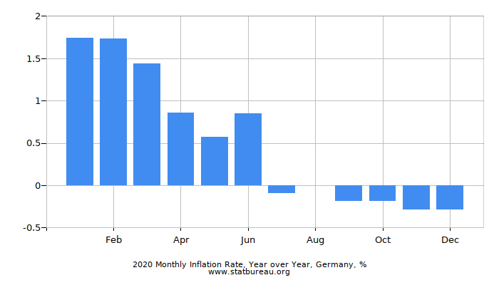 2018 Monthly Inflation Rate, Year over Year, Germany