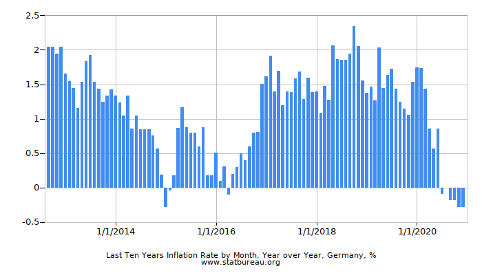 Last Ten Years Inflation Rate by Month, Year over Year, Germany