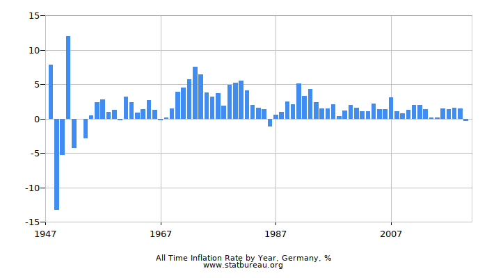 All Time Inflation Rate by Year, Germany