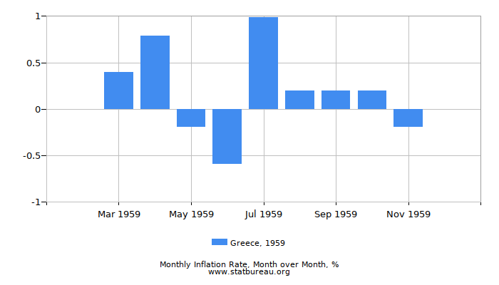 1959 Greece Inflation Rate: Month to Month