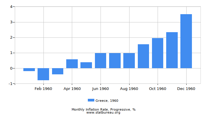 1960 Greece Progressive Inflation Rate