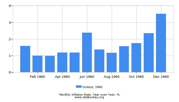 1960 Greece Inflation Rate: Year over Year